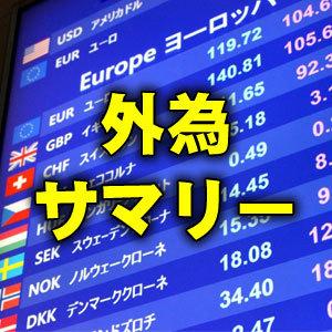 外為サマリー:109円50銭台へ下落、日米金利差縮小を警戒