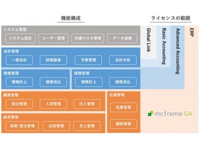 B-EN-G、海外向けERPパッケージ「A.S.I.A.」を刷新 海外拠点向け次世代会計基盤システム「mcframe GA」として提供開始