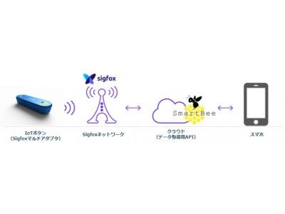 リンクバルが京セラコミュニケーションシステム、KCCSモバイルエンジニアリングとリアルタイムマッチングサービスの実証実験を実施