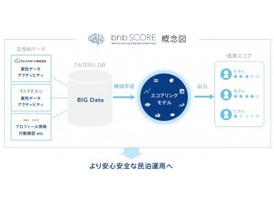 アプリでかんたんIoT民泊運用「TATERU bnb」ゲストの信用スコアを可視化する「bnb SCORE」の開発を開始!エルズサポートからデータ提供