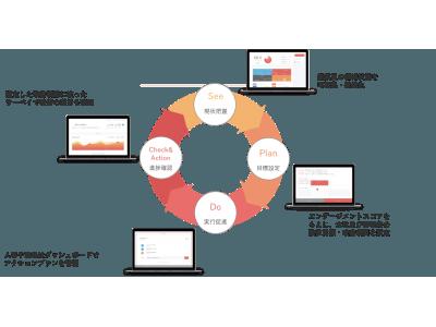 組織改善を真に実現するシステム「モチベーションクラウド」特許取得のお知らせ
