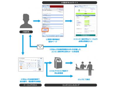 イーコンテクスト、大阪府での各種行政事務手数料の収納業務向けにコンビニ決済サービスを提供