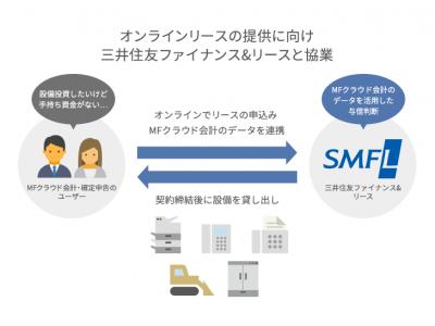 三井住友ファイナンス&リースと連携し、ビジネス向けオンラインリースを開始