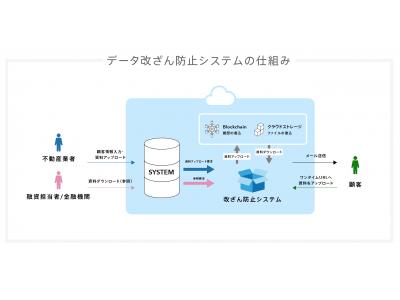 ブロックチェーン技術を活用したソリューションを開発・提供するDiginexと「データ改ざん防止システム」の共同開発を開始