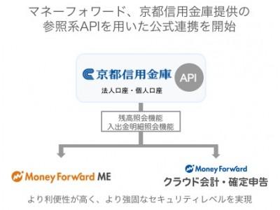 マネーフォワード、京都信用金庫提供の個人向け参照系APIとの公式連携を開始