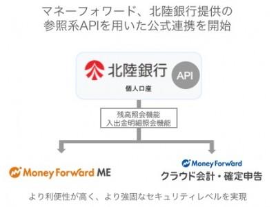 マネーフォワード、北陸銀行提供の参照系APIとの公式連携を開始