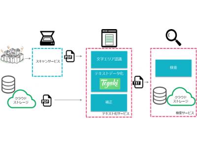 TIS、AI-OCR「Tegaki」を使った業務デジタル化ソリューションを展開