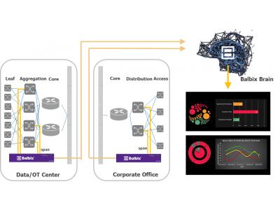 Balbix社 AI脆弱性マネジメントセキュリティプラットフォーム「Breach Control」の販売を開始