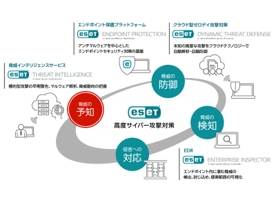 ESET の高度サイバー攻撃対策ソリューションを強化   クラウド型脅威インテリジェンスサービスを発売