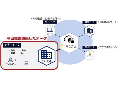 データ解析プラットフォーム「ハニカム」が購入ユーザーのデモグラフィックデータと連携しLTV予測力が向上