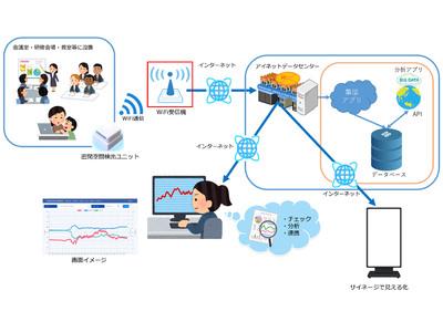 アイネット、IoT・クラウドによる新型コロナ対策3密データ分析サービス提供へ