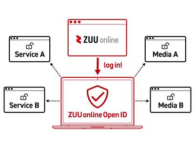 「ZUU online」、シングルサインオン(SSO)機能実装のお知らせ 第一弾でBUSINESS OWNER LOUNGEとの連携開始