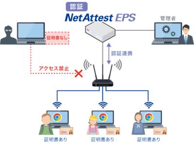 無線LAN認証アプライアンス「NetAttest EPS」がChromebookに対応