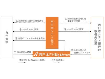 ~西日本シティ銀行と九州大学との連携~九州大学の知的財産を活用した地域企業の事業支援について
