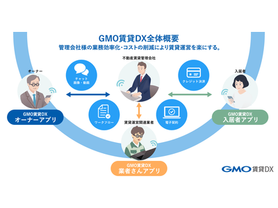 不動産テック事業を推進するGMO ReTech  不動産賃貸管理会社向けDXプラットフォーム「GMO賃貸DX」を拡張 「GMO賃貸DX業者さんアプリ」を、2021年秋を目途にリリース