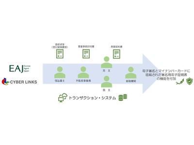 サイバーリンクスとエスクロー・エージェント・ジャパン、不動産取引決済における手続きのデジタル化・自動化に向けトラスト分野で業務提携