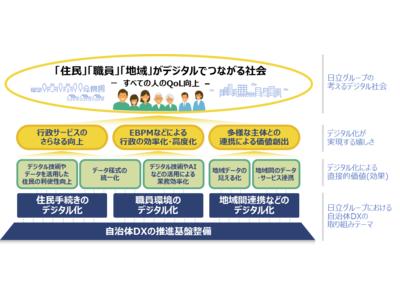 総務省の「自治体DX推進計画」に対する日立グループのソリューションを新たに体系化