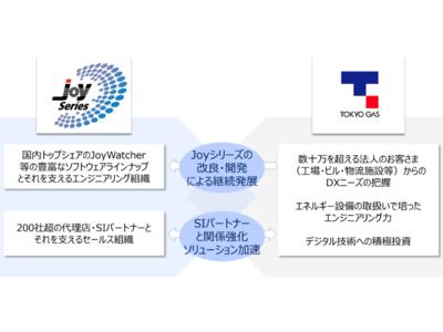ガス 推移 東京 株価 東京ガス (9531)