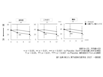 味の素(株)、6種アミノ酸ミックス※1が関節の違和感・痛み、腱の状態を改善することを発見