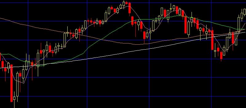 【7月18日】日経平均株価テクニカル分析 ターゲットは23000円 今日のマーケットの値動を予想