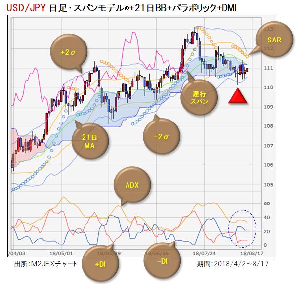 米ドル/円、下抜けブレークに要警戒!?