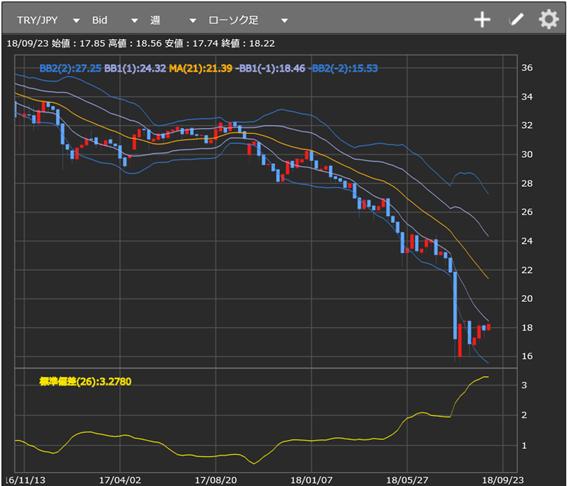 FOMC展望と、このところのトルコリラ