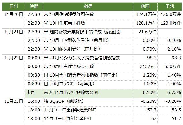 今週の米ドル/円予想 下げ止まるかどうかの分水嶺(11/19週)