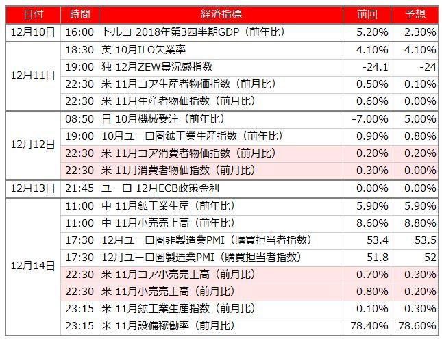 今週の日経225相場予想 欧州イベント目白押しで戻り売り?(12/10週)