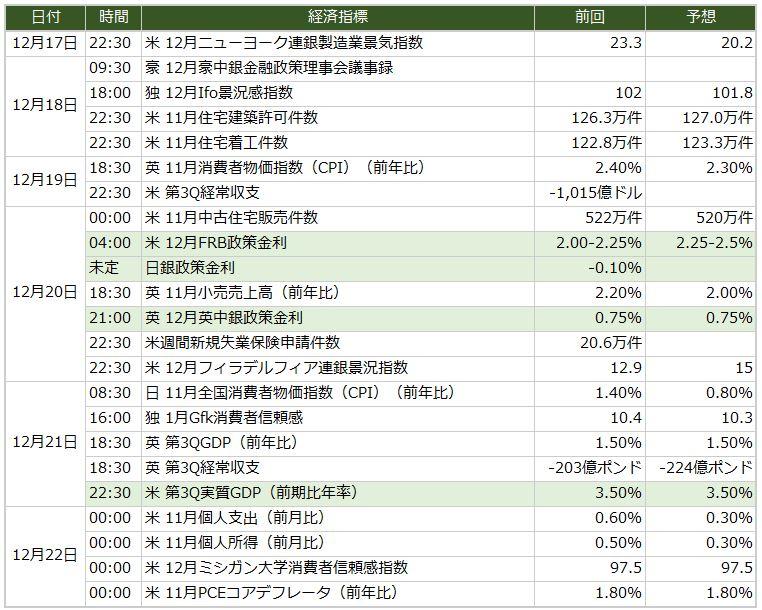 今週の米ドル/円予想 FOMCでドル高?(12/17週)