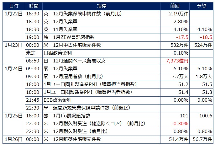今週の日経225相場予想 米中貿易関係改善で株高継続か?(1/21週)