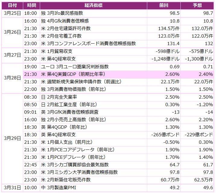 今週の米ドル/円予想 世界経済への不透明感からリスクオフに(3/25週)