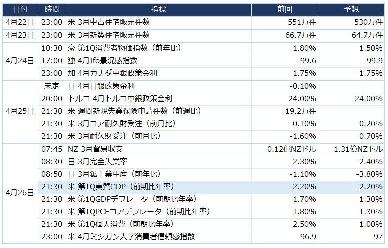 今週の米ドル/円予想 10連休前で動きづらい(4/22週)
