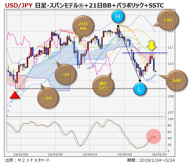 米ドル/円、下押しフローの強まりに要警戒の時間帯