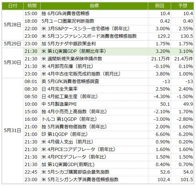 今週の米ドル/円予想 30-31日の経済指標に注目(5/27週)