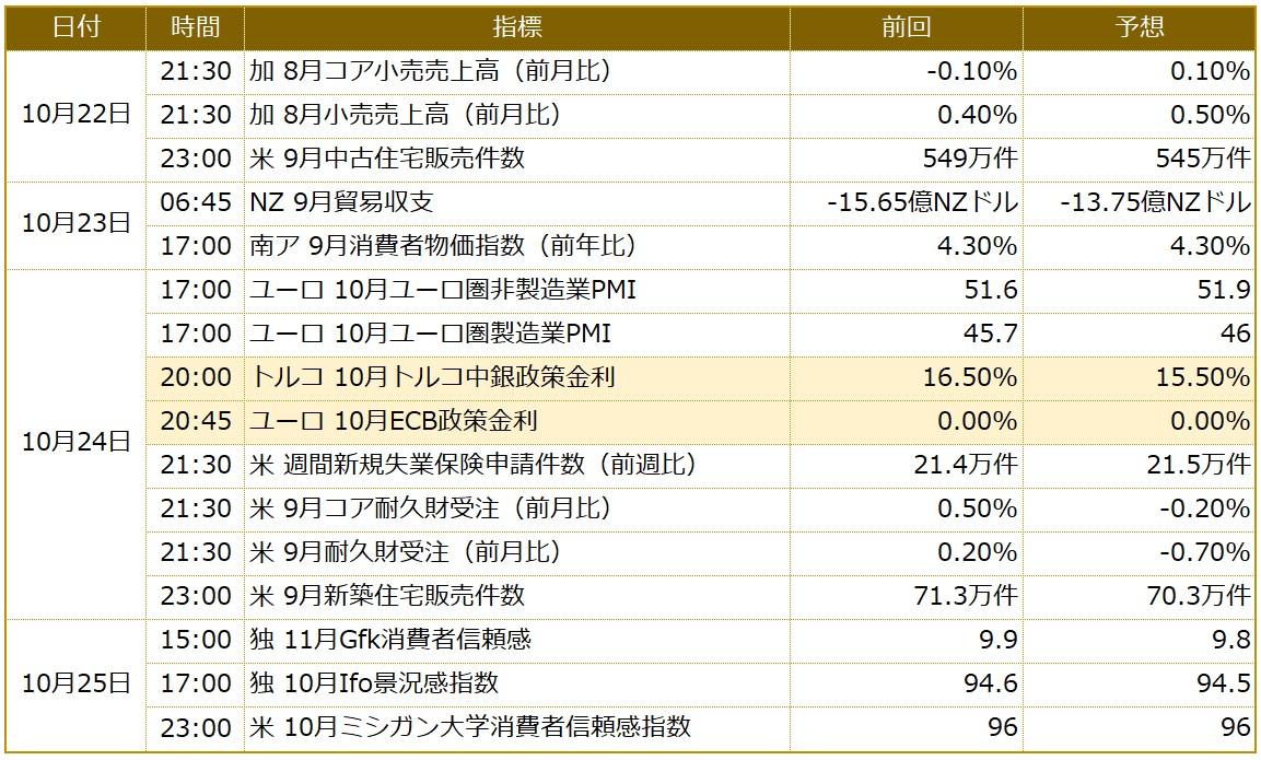 今週の米ドル/円予想 米国の長期金利動向に注目(10/21週)
