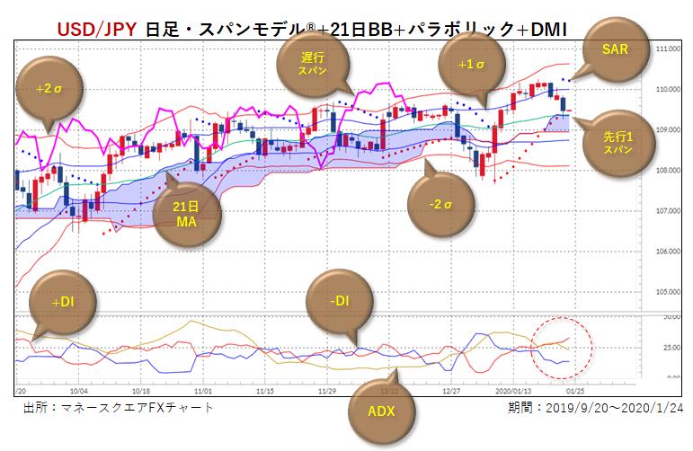 米ドル/円、「逆ペナント型保ち合い」形成か